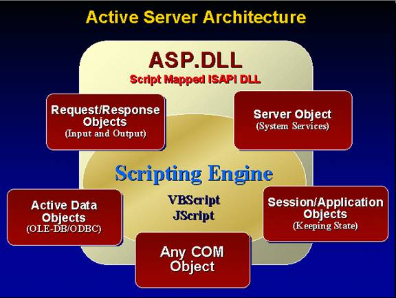 Using VFP COM Objects with Active Server Pages