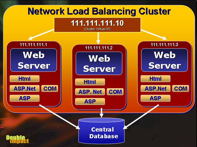 Web Farming with the Network Load Balancing Service in