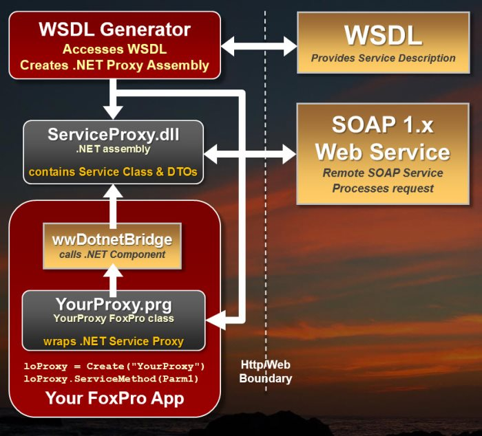 West Wind Web Service Proxy Generator for Visual FoxPro